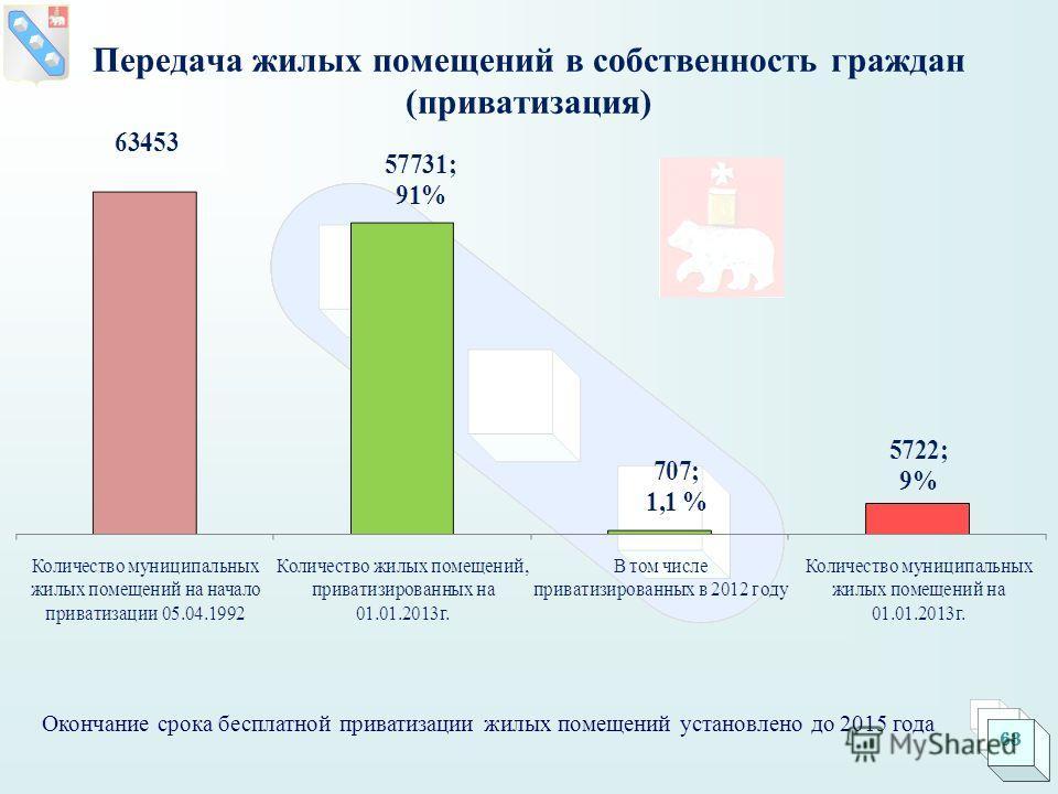 Окончание срока бесплатной приватизации жилых помещений установлено до 2015 года 63 Передача жилых помещений в собственность граждан (приватизация)