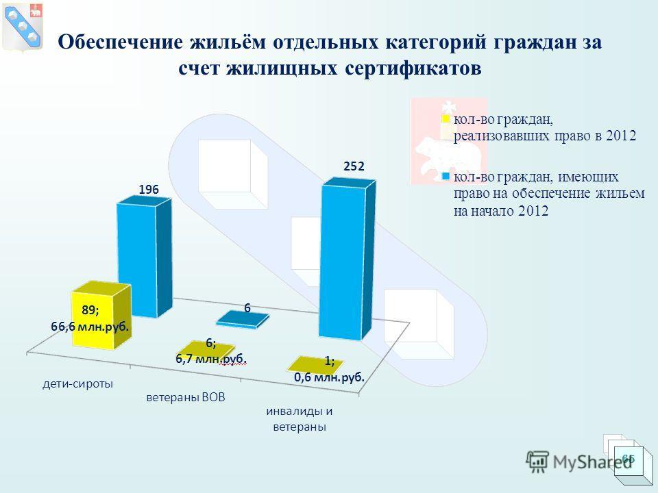 Обеспечение жильём отдельных категорий граждан за счет жилищных сертификатов 65
