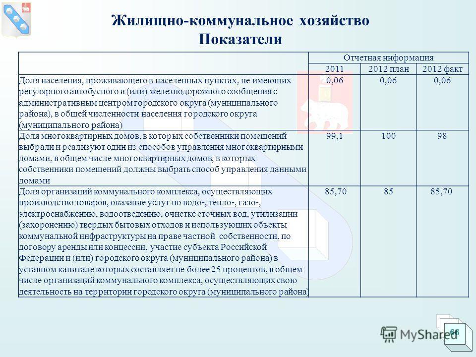 Отчетная информация 20112012 план2012 факт Доля населения, проживающего в населенных пунктах, не имеющих регулярного автобусного и (или) железнодорожного сообщения с административным центром городского округа (муниципального района), в общей численно