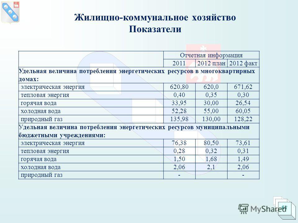 Отчетная информация 20112012 план2012 факт Удельная величина потребления энергетических ресурсов в многоквартирных домах: электрическая энергия620,80620,0671,62 тепловая энергия0,400,350,30 горячая вода33,9530,0026,54 холодная вода52,2855,0060,05 при