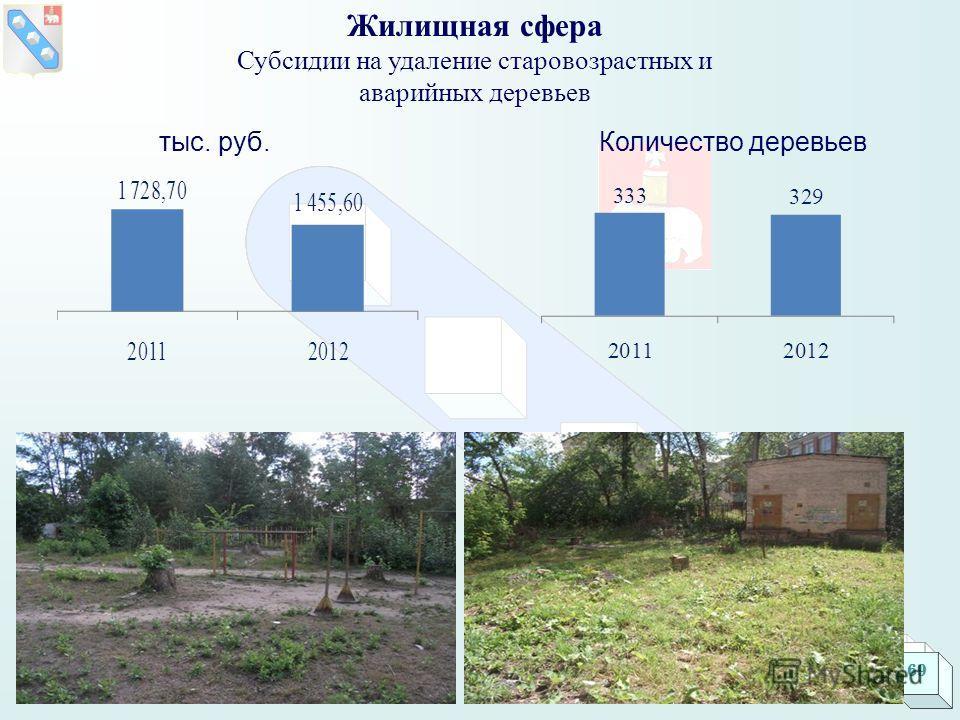 Жилищная сфера Субсидии на удаление старовозрастных и аварийных деревьев тыс. руб. Количество деревьев 69