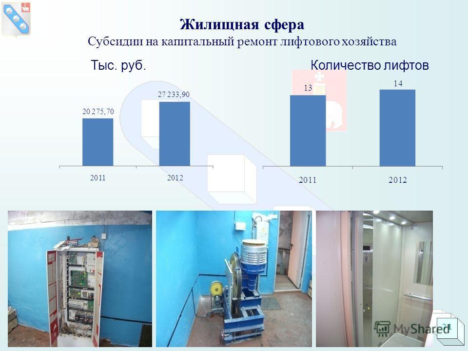Жилищная сфера Субсидии на капитальный ремонт лифтового хозяйства Тыс. руб. Количество лифтов 71