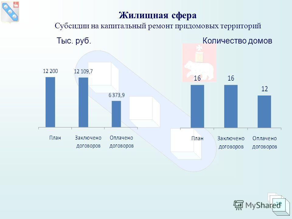 Жилищная сфера Субсидии на капитальный ремонт придомовых территорий Тыс. руб.Количество домов 72