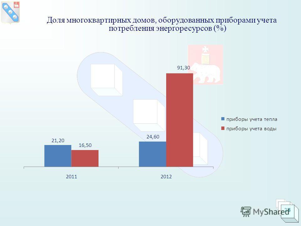 Доля многоквартирных домов, оборудованных приборами учета потребления энергоресурсов (%) 73