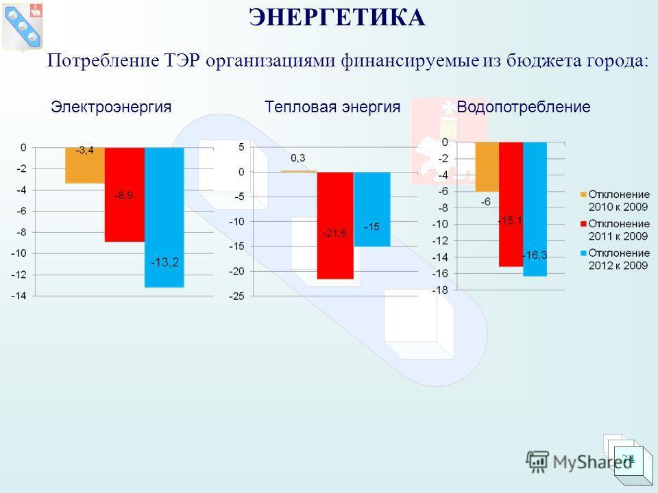 Потребление ТЭР организациями финансируемые из бюджета города: ЭНЕРГЕТИКА ЭлектроэнергияТепловая энергияВодопотребление 74