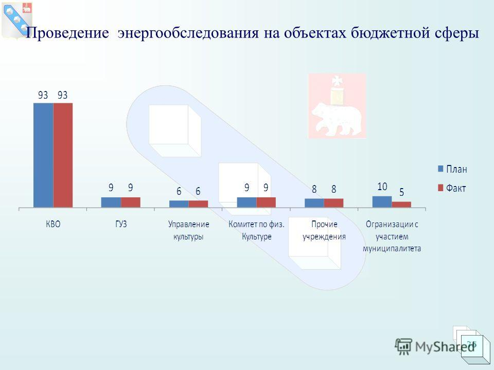 Проведение энергообследования на объектах бюджетной сферы 75
