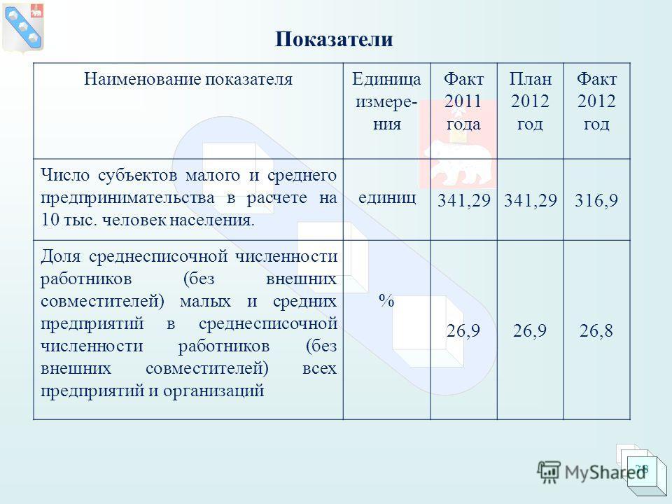 Показатели Наименование показателяЕдиница измере- ния Факт 2011 года План 2012 год Факт 2012 год Число субъектов малого и среднего предпринимательства в расчете на 10 тыс. человек населения. единиц 341,29 316,9 Доля среднесписочной численности работн