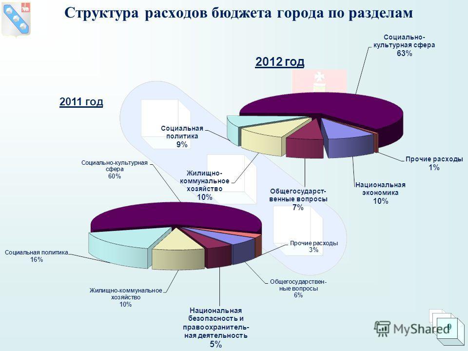 Структура расходов бюджета города по разделам 9