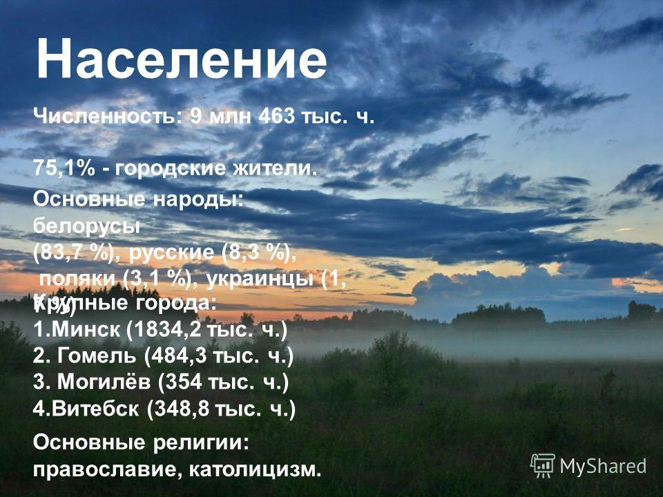 Население Численность: 9 млн 463 тыс. ч. 75,1% - городские жители. Основные народы: белорусы (83,7 %), русские (8,3 %), поляки (3,1 %), украинцы (1, 7 %) Крупные города: 1.Минск (1834,2 тыс. ч.) 2. Гомель (484,3 тыс. ч.) 3. Могилёв (354 тыс. ч.) 4.Ви