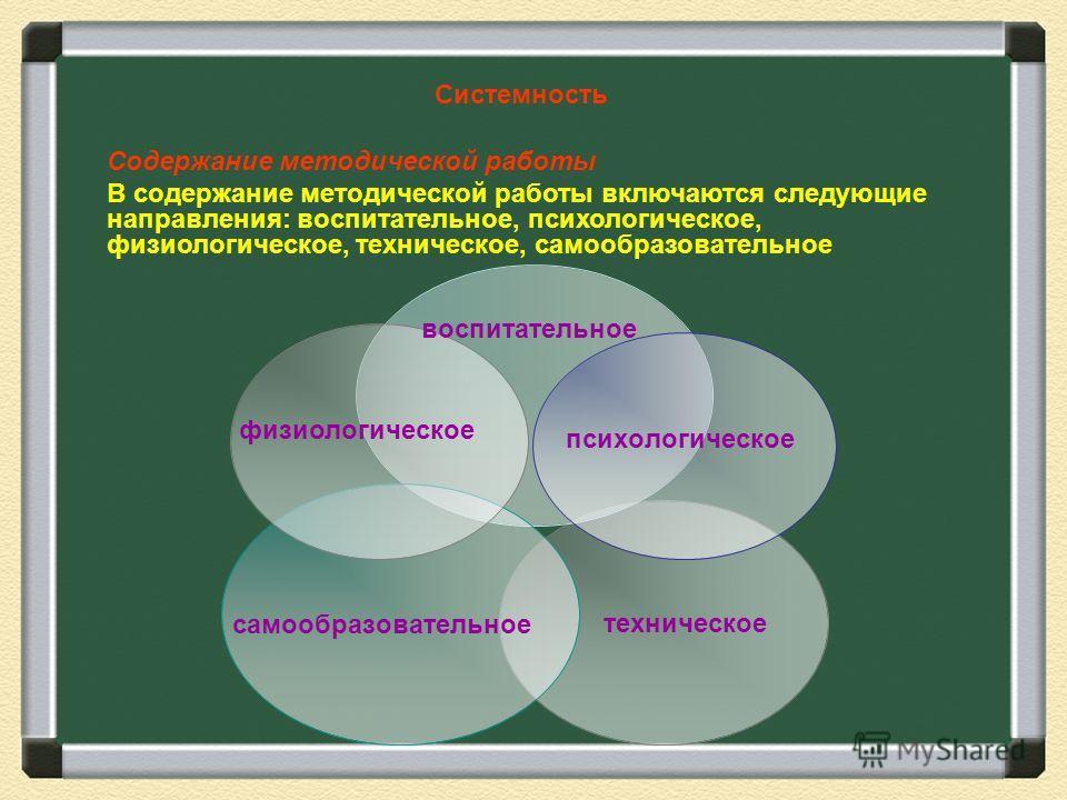физиологическое Содержание методической работы В содержание методической работы включаются следующие направления: воспитательное, психологическое, физиологическое, техническое, самообразовательное Системность техническое