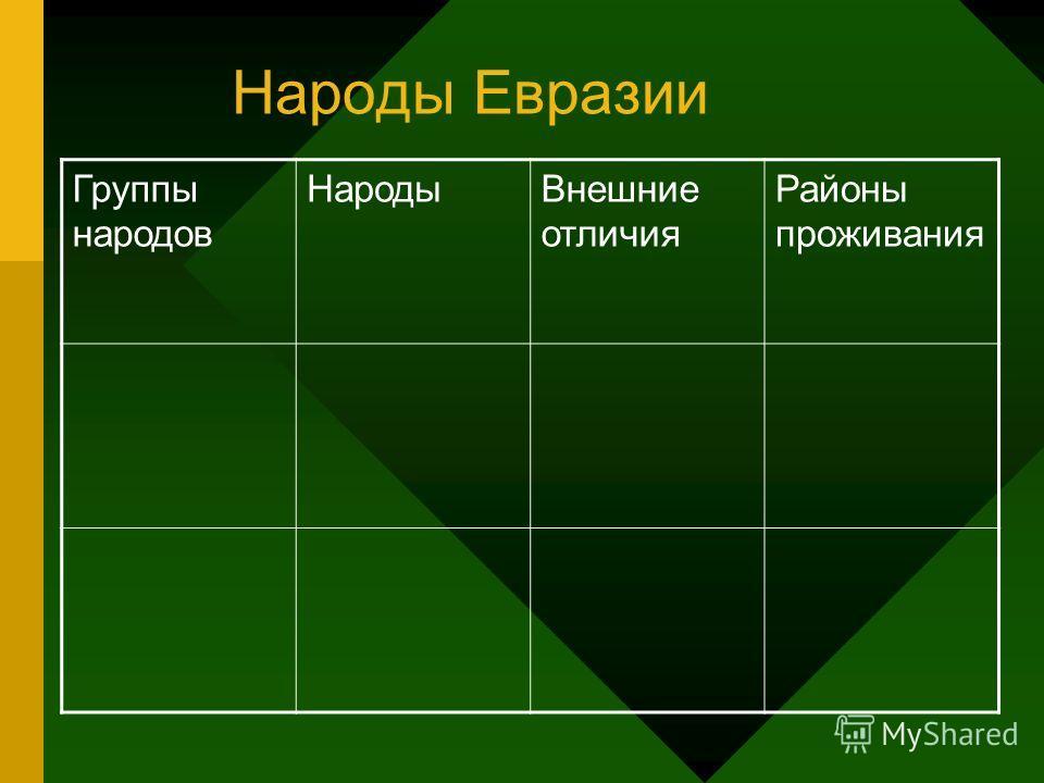 Народы Евразии Группы народов НародыВнешние отличия Районы проживания