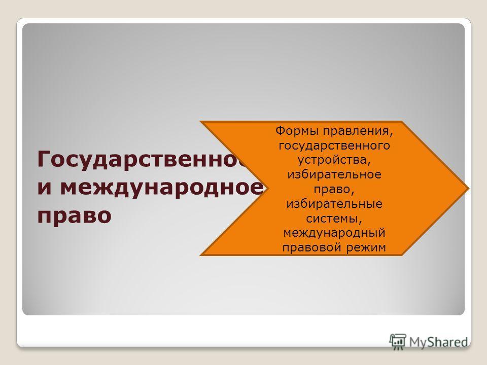 Государственное и международное право Формы правления, государственного устройства, избирательное право, избирательные системы, международный правовой режим