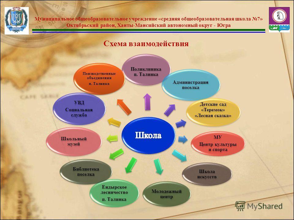 Югра Схема взаимодействия
