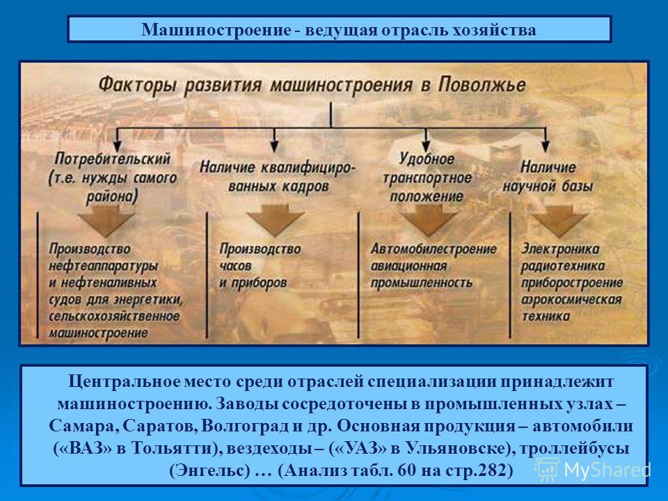 Центральное место среди отраслей специализации принадлежит машиностроению. Заводы сосредоточены в промышленных узлах – Самара, Саратов, Волгоград и др. Основная продукция – автомобили («ВАЗ» в Тольятти), вездеходы – («УАЗ» в Ульяновске), троллейбусы