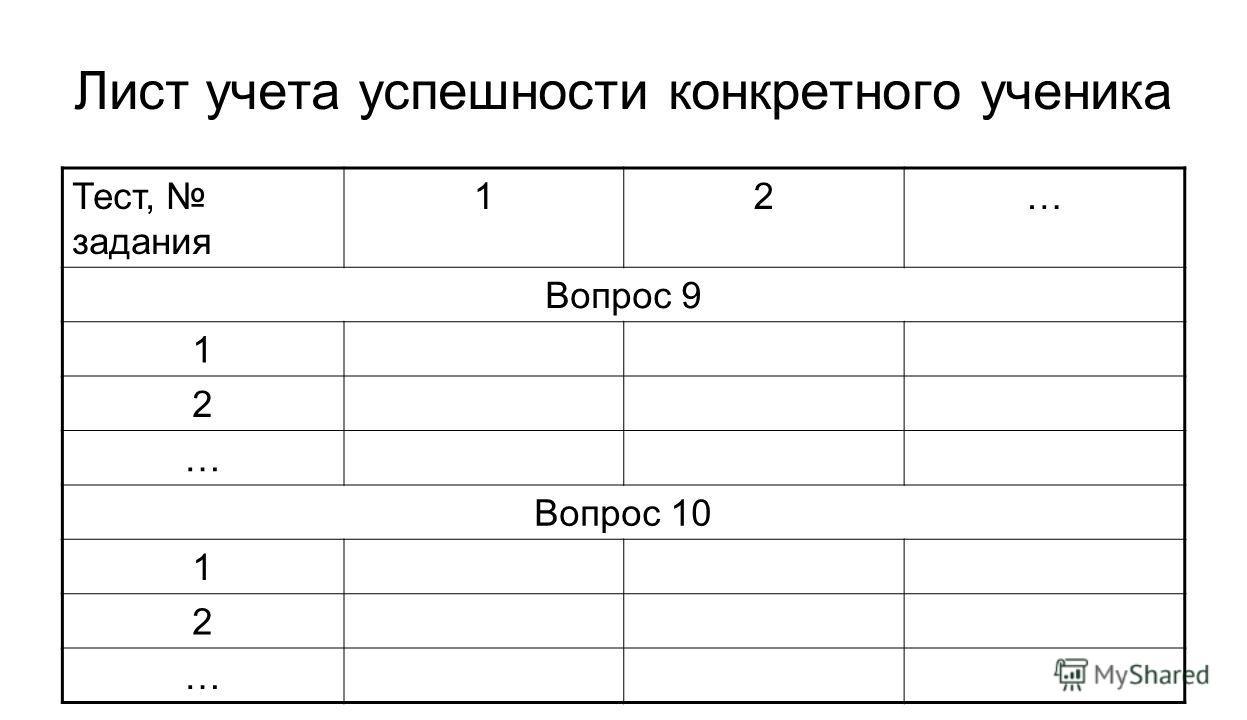 Лист учета успешности конкретного ученика Тест, задания 12… Вопрос 9 1 2 … Вопрос 10 1 2 …