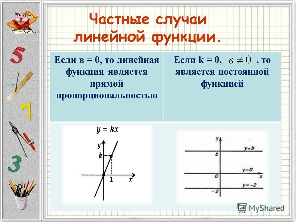 Частные случаи линейной функции. Если в = 0, то линейная функция является прямой пропорциональностью Если k = 0,, то является постоянной функцией