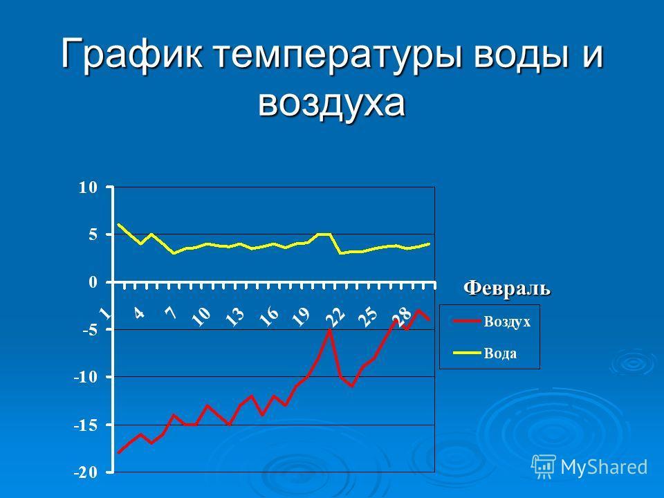Февраль График температуры воды и воздуха