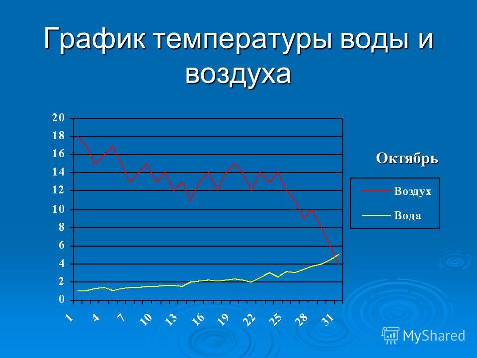 Октябрь График температуры воды и воздуха