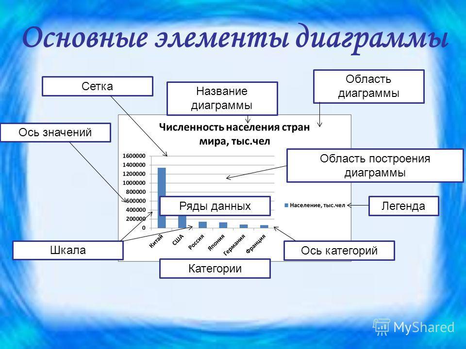 Основные элементы диаграммы Ряды данных Категории Область диаграммы Область построения диаграммы Ось значений Ось категорий Шкала Сетка Название диаграммы Легенда