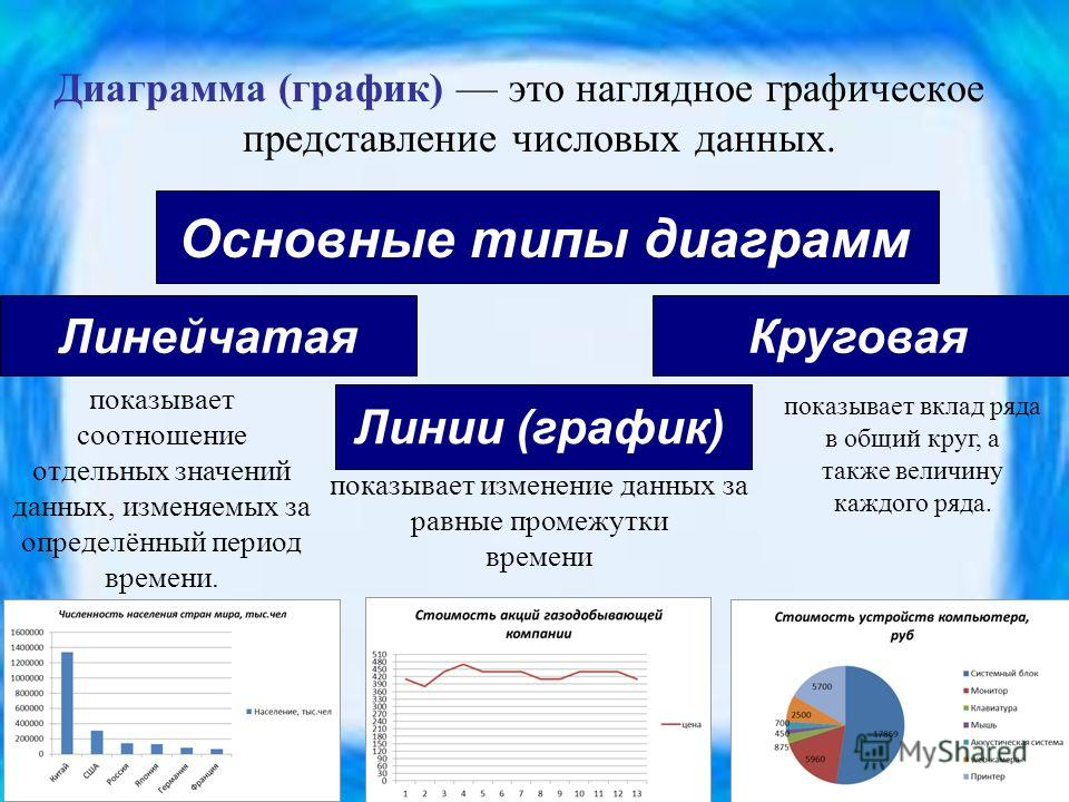 Диаграмма (график) это наглядное графическое представление числовых данных. Основные типы диаграмм ЛинейчатаяКруговая Линии (график) показывает соотношение отдельных значений данных, изменяемых за определённый период времени. показывает вклад ряда в
