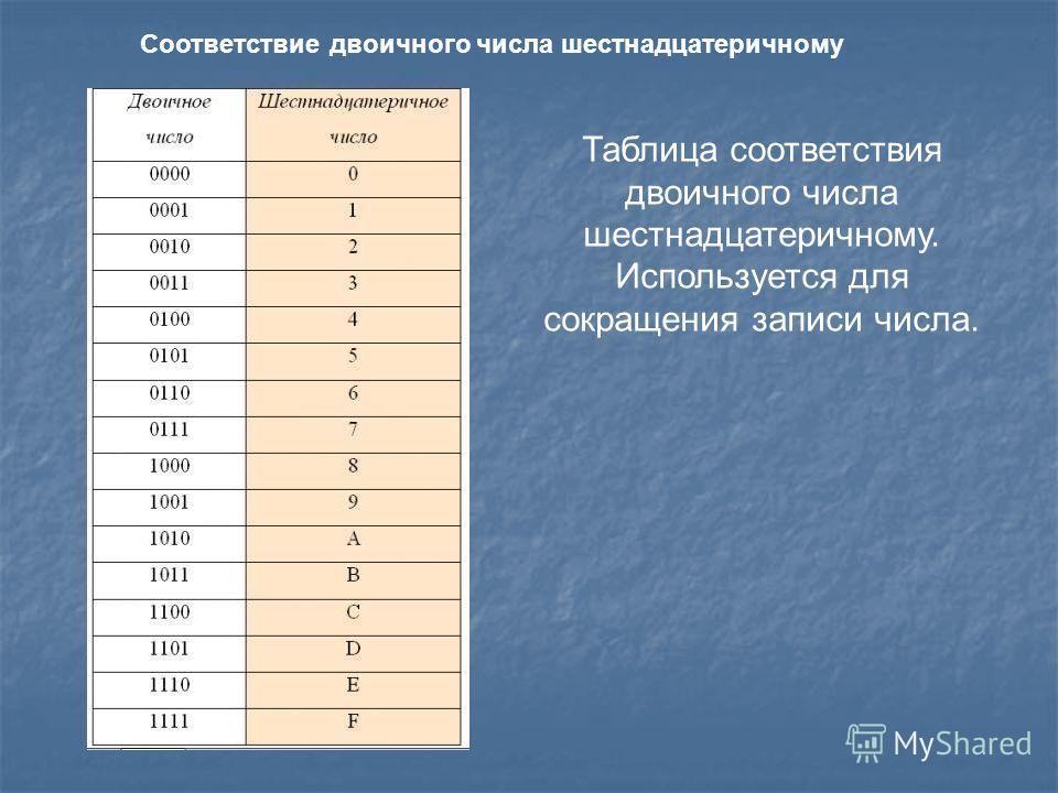 Соответствие двоичного числа шестнадцатеричному Таблица соответствия двоичного числа шестнадцатеричному. Используется для сокращения записи числа.