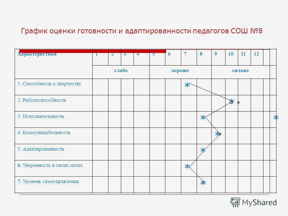 График оценки готовности и адаптированности педагогов СОШ 8 Характеристики123456789101112 слабохорошосильно 1. Способность к творчеству * 2. Работоспособность * 3. Исполнительность ** 4. Коммуникабельность * 5. Адаптированность * 6. Уверенность в сво