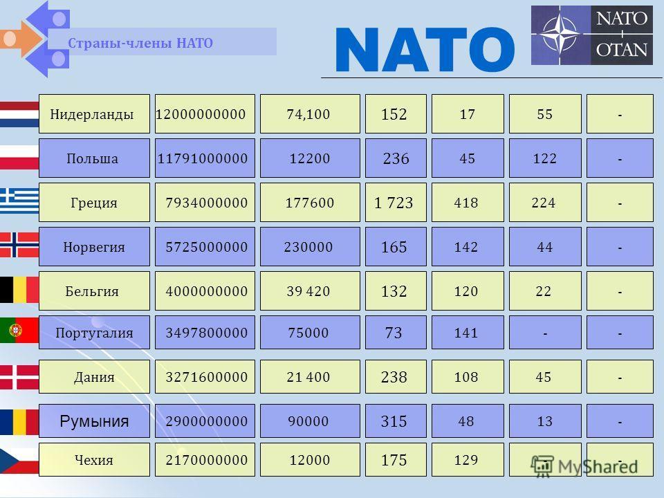 Страны-члены НАТО NATO Нидерланды Польша Греция 12000000000 11791000000 7934000000 74,100 12200 177600 152 236 1 723 17 45 418 55 122 224 - - - Норвегия Бельгия 5725000000 4000000000 230000 39 420 165 132 142 120 44 22 - - Португалия Дания 3497800000
