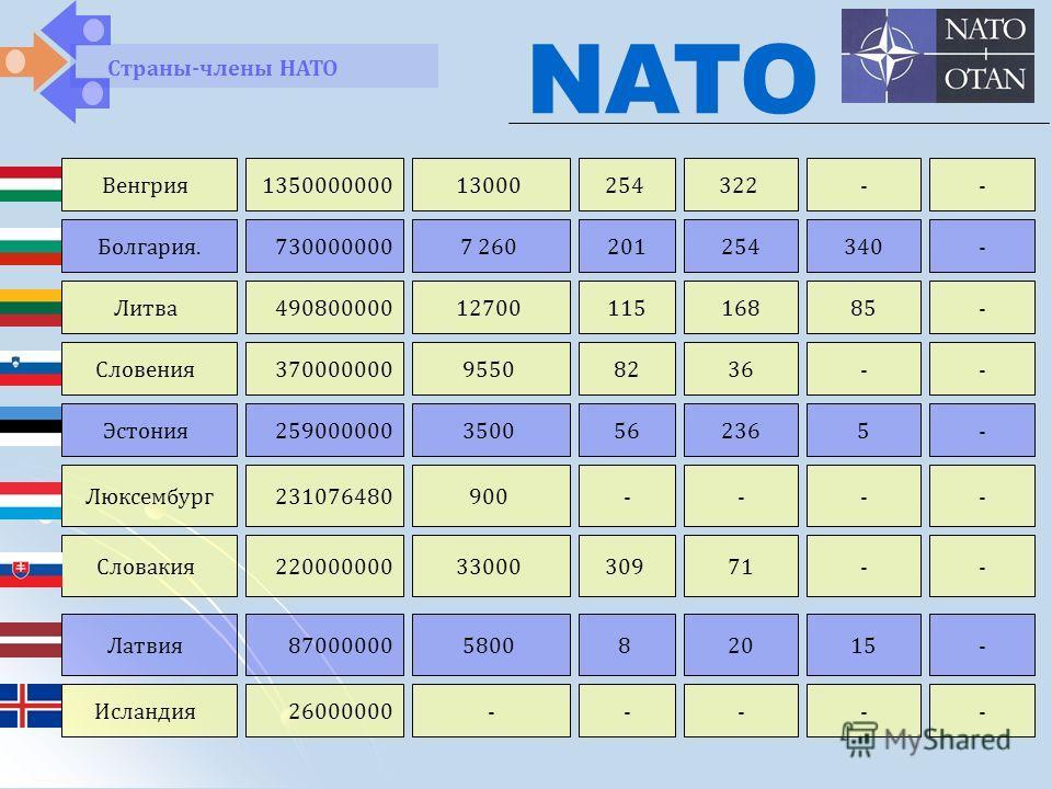 Венгрия135000000013000254322-- Болгария. Литва 730000000 490800000 7 260 12700 201 115 254 168 340 85 - - Страны-члены НАТО NATO Словения37000000095508236-- Эстония Люксембург 259000000 231076480 3500 900 56 - 236 - 5 - - - Словакия220000000330003097