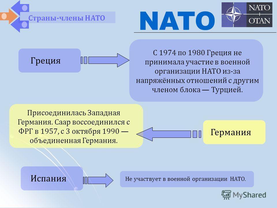 Присоединилась Западная Германия. Саар воссоединился с ФРГ в 1957, с 3 октября 1990 объединенная Германия. NATO Страны-члены НАТО Греция С 1974 по 1980 Греция не принимала участие в военной организации НАТО из-за напряжённых отношений с другим членом