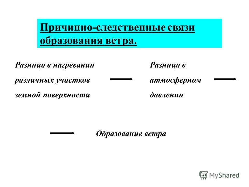 Причинно-следственные связи образования ветра. Разница в нагревании различных участков земной поверхности Разница в атмосферном давлении Образование ветра