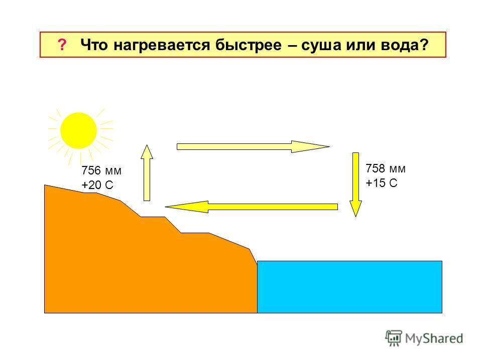 ? Что нагревается быстрее – суша или вода? 756 мм +20 С 758 мм +15 С