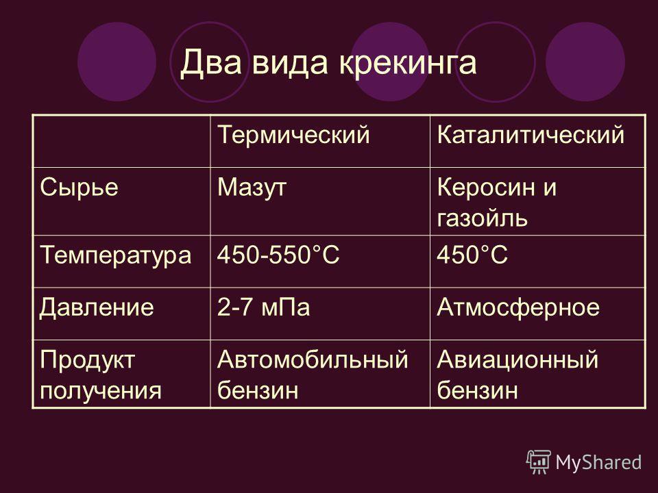 Два вида крекинга ТермическийКаталитический СырьеМазутКеросин и газойль Температура450-550°С450°С Давление2-7 мПаАтмосферное Продукт получения Автомобильный бензин Авиационный бензин