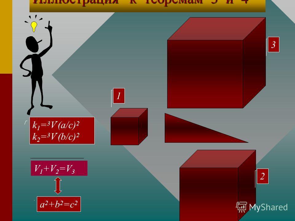 Доказательство Т3 и Т4. Отношение объемов подобных фигур равно кубу коэффициента подобия, поэтому V 1 =(а 2 /c 2 )V 3 и V 2 =(b 2 /c 2 )V 3, откуда V 1 +V 2 =V 3 (a 2 +b 2 )/c 2. (1) Т3 Т3. По условию V 1 +V 2 =V 3,тогда из равенства(1) следует a 2 +
