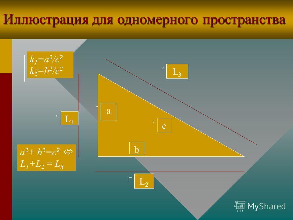 Теоремы 5 и 6 для одномерного пространства Т5. Если F 1 подобна F 3, где к=а 2 /с 2, F 2 подобна F 3,Т5. Если F 1 подобна F 3, где к=а 2 /с 2, F 2 подобна F 3, где к=b 2 /c 2, и L 1 +L 2 =L 3, то a,b и с - стороныгде к=b 2 /c 2, и L 1 +L 2 =L 3, то a