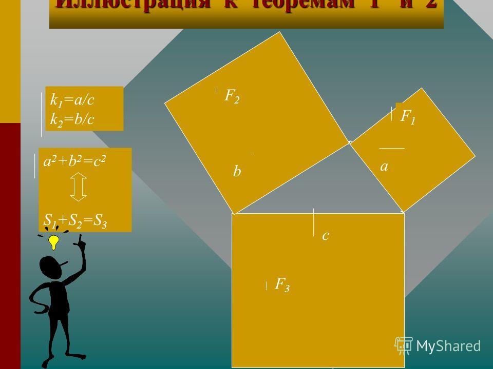 Теорема 1 и теорема 2 для двухмерного пространства Т1. Если F 1 подобна F 3, где k=a/c=sin A, F 2 подобна F 3, где k=b/c=sin B, и S 1 +S 2 =S 3, то a,b и c- стороны прямоугольного треугольника.Т1. Если F 1 подобна F 3, где k=a/c=sin A, F 2 подобна F