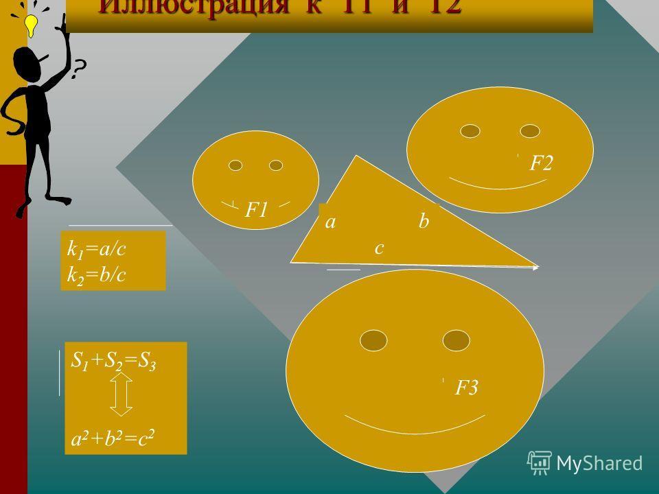 Доказательство Т2 Доказательство Т2 Из подобия фигур, отношение площадей Из подобия фигур, отношение площадей которых равно квадрату коэффициента которых равно квадрату коэффициента подобия, следует : S 1 = (a 2 /c 2 )S 3, S 2 = (b 2 /c 2 )S 3. подоб