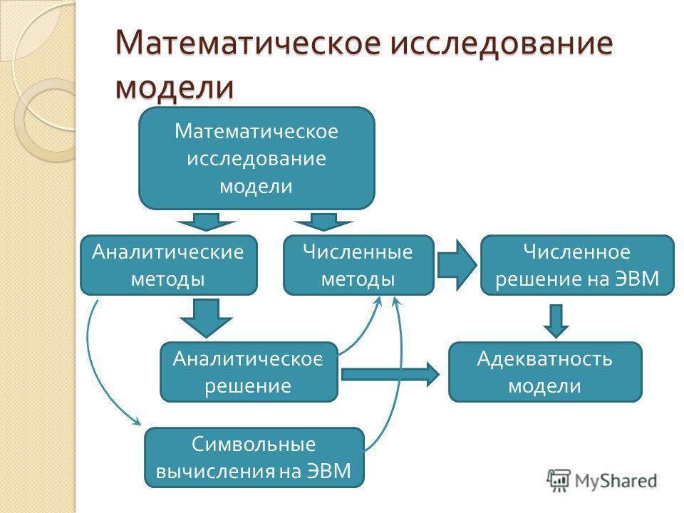 Математическое исследование модели Аналитические методы Численные методы Численное решение на ЭВМ Аналитическое решение Символьные вычисления на ЭВМ Адекватность модели