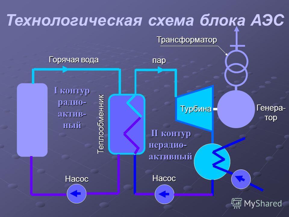 Технологическая схема блока АЭС Турбина Генера- тор Насос пар Насос Теплообменник Горячая вода Трансформатор I контур радио- актив- ный II контур нерадио- активный II контур нерадио- активный