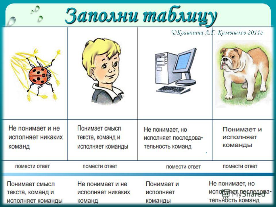 Заполни таблицу ©Квашнина А.Г. Камышлов 2011г.