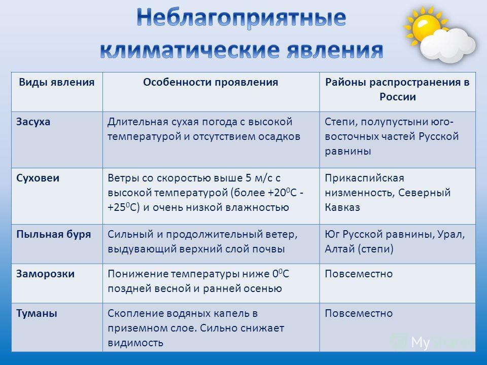 Виды явленияОсобенности проявленияРайоны распространения в России ЗасухаДлительная сухая погода с высокой температурой и отсутствием осадков Степи, полупустыни юго- восточных частей Русской равнины СуховеиВетры со скоростью выше 5 м/с с высокой темпе