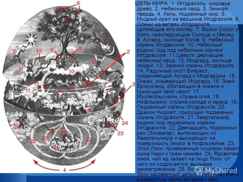 МОДЕЛЬ МИРА. 1. Иггдрасиль, мировое древо. 2. Небесный свод. 3. Земная твердь. 4. Хель, подземный мир. 5. Мудрый орел на вершине Иггдрасиля. 6. Олени на ветвях Иггдрасиля, щиплющие его листву. 7. Волки Сколл и Хати, преследующие Солнце и Месяц. 8. Ас