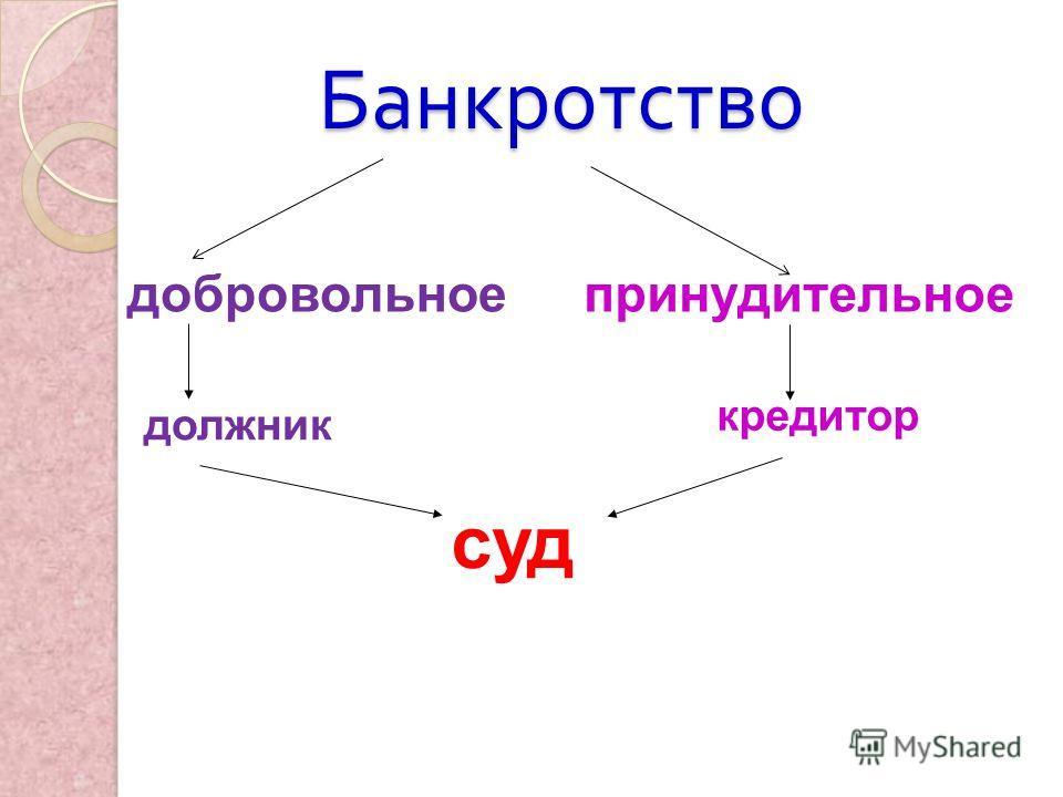 Банкротство добровольноепринудительное должник кредитор суд