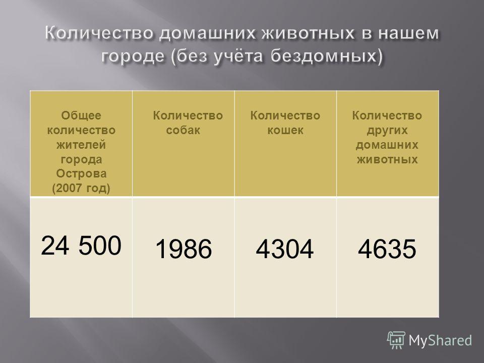 Общее количество жителей города Острова (2007 год) Количество собак Количество кошек Количество других домашних животных 24 500 198643044635