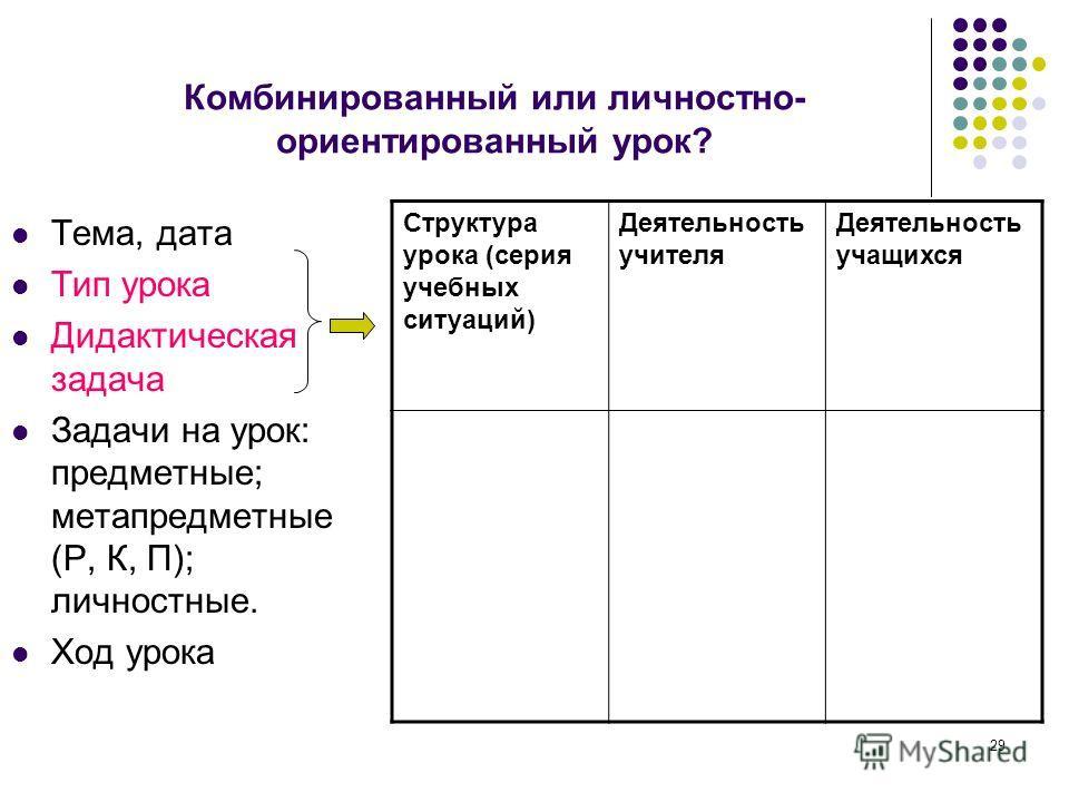 29 Комбинированный или личностно- ориентированный урок? Тема, дата Тип урока Дидактическая задача Задачи на урок: предметные; метапредметные (Р, К, П); личностные. Ход урока Структура урока (серия учебных ситуаций) Деятельность учителя Деятельность у