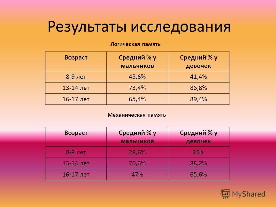 Результаты исследования Логическая память Механическая память ВозрастСредний % у мальчиков Средний % у девочек 8-9 лет45,6%41,4% 13-14 лет73,4%86,8% 16-17 лет65,4%89,4% ВозрастСредний % у мальчиков Средний % у девочек 8-9 лет28,6%25% 13-14 лет70,6%88