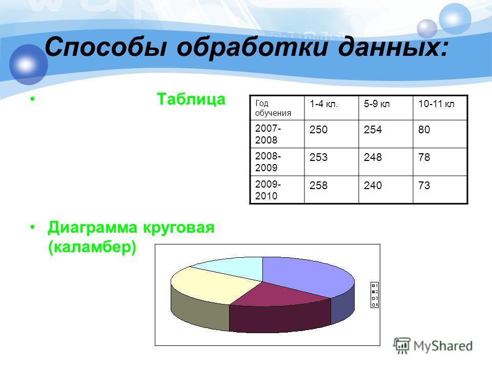 Способы обработки данных: Таблица Диаграмма круговая (каламбер) Год обучения 1-4 кл.5-9 кл10-11 кл 2007- 2008 25025480 2008- 2009 25324878 2009- 2010 25824073