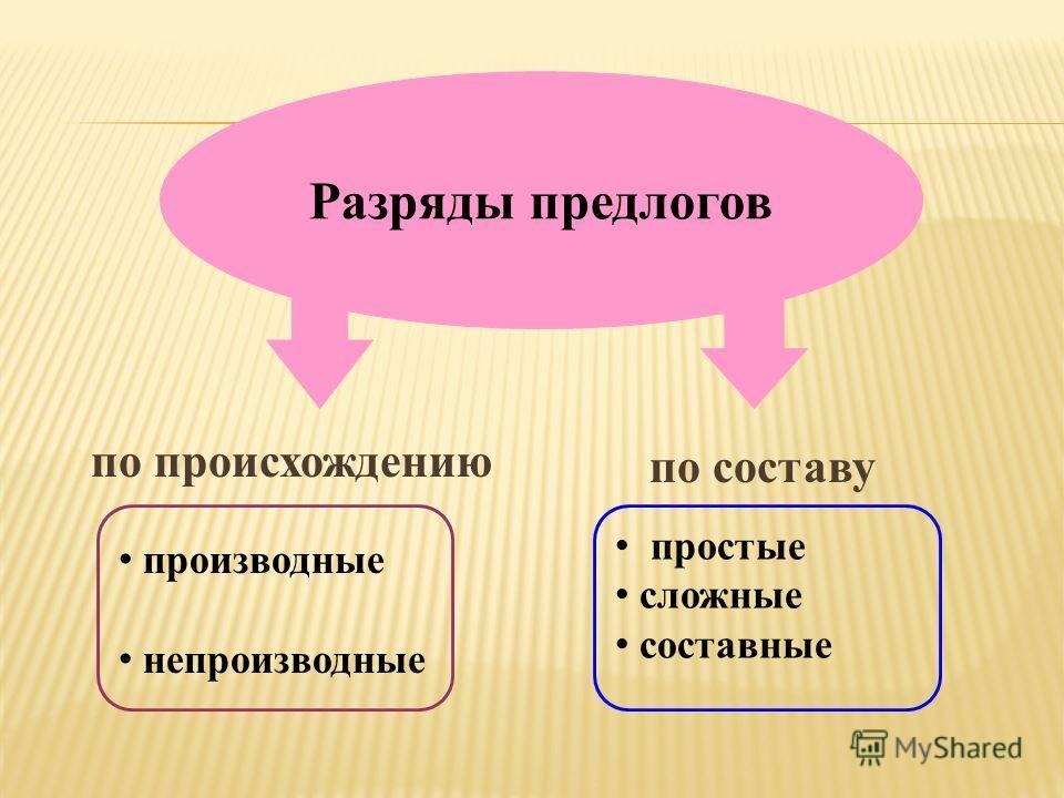 Разряды предлогов по происхождению по составу производные непроизводные простые сложные составные