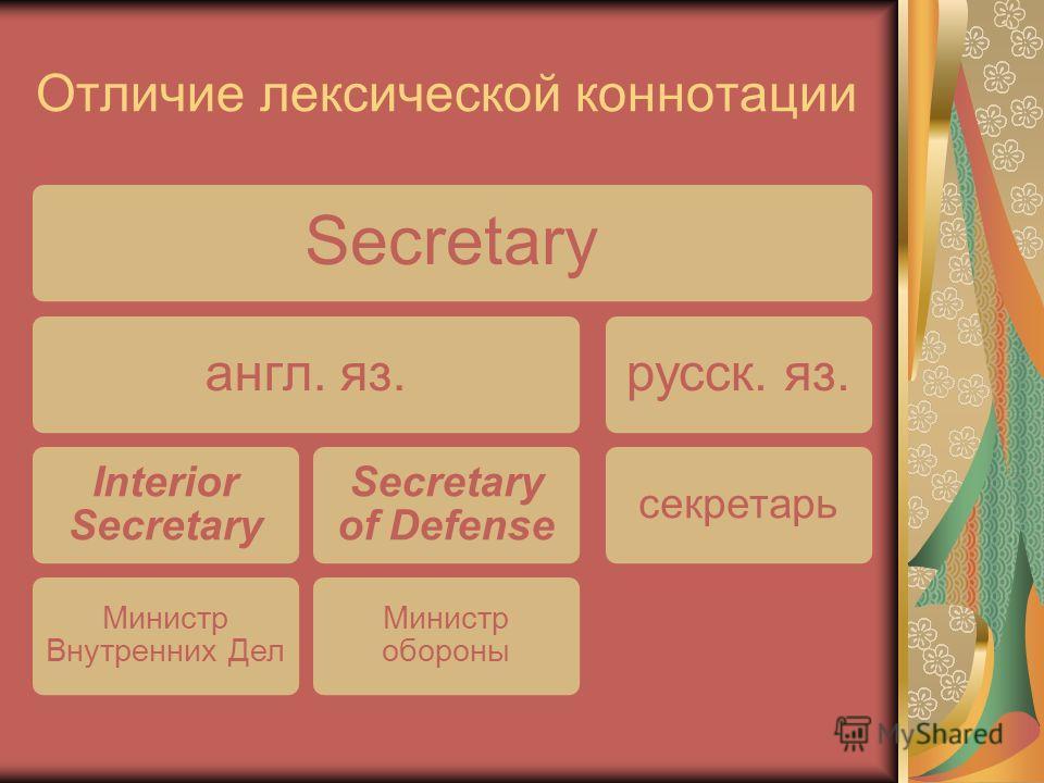 Отличие лексической коннотации Secretary англ. яз. Interior Secretary Министр Внутренних Дел Secretary of Defense Министр обороны русск. яз. секретарь