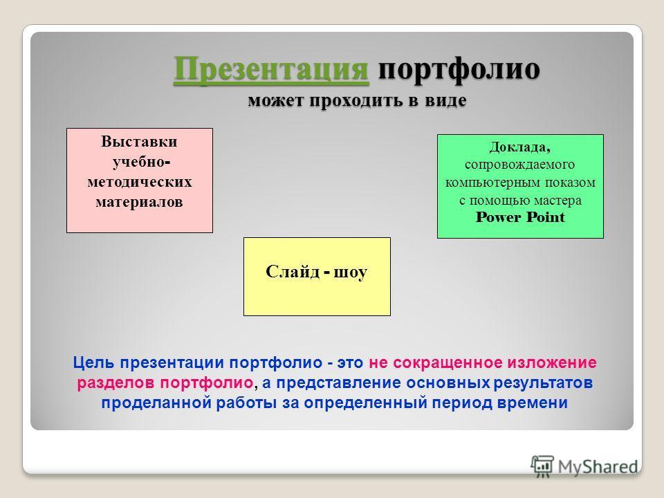 Презентация портфолио может проходить в виде Презентация портфолио может проходить в виде Презентация Выставки учебно - методических материалов Слайд - шоу Доклада, сопровождаемого компьютерным показом с помощью мастера Power Point Цель презентации п