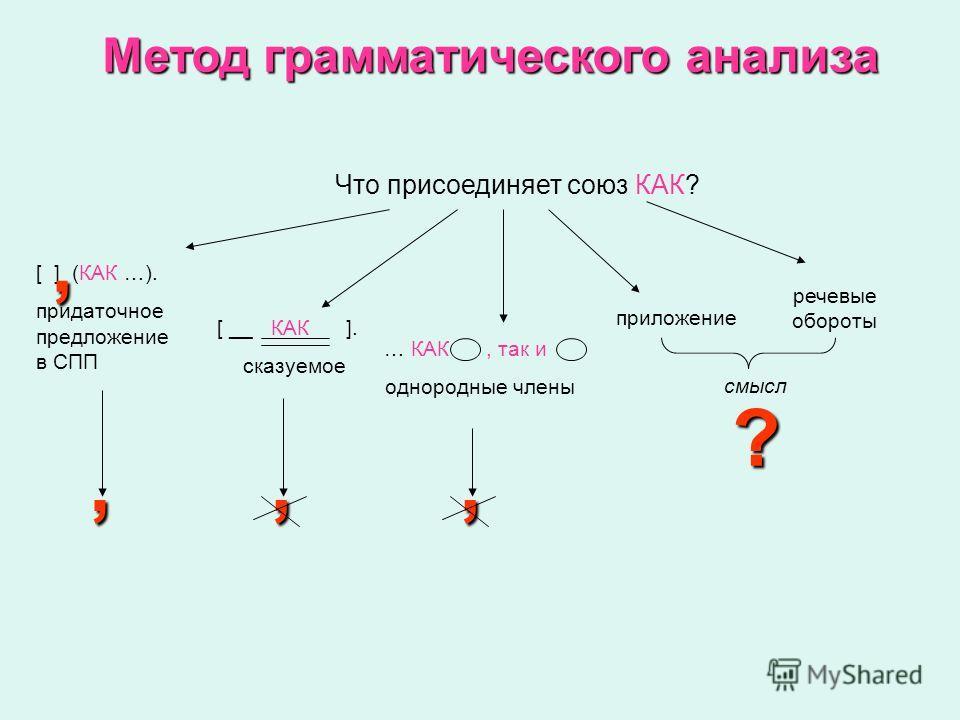 Что присоединяет союз КАК? [ ] (КАК …). придаточное предложение в СПП [ __ КАК ]. сказуемое … КАК, так и однородные члены приложение речевые обороты,,,, смысл ? Метод грамматического анализа
